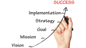 success strategy graph of steps to success